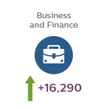 Students studying business and finance at university is predicted to grow by 16,290 over the next five years