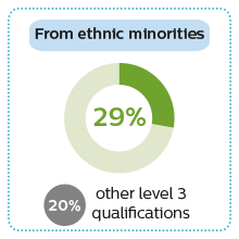 29% of Access to HE students from ethnic minorities entered higher education compared to 20% with other qualifications