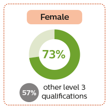 73% of female Access to HE students entered higher education compared to 57% with other qualifications
