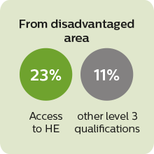 23% of Access to HE students from disadvantaged areas entered higher education compared to 57% with other qualifications