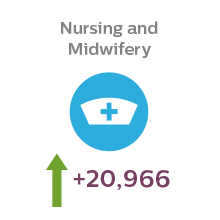 Students studying nursing at university is predicted to grow by 20,966 over the next five years