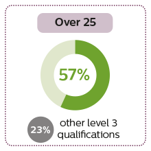 57% of  Access to HE students over 25 entered higher education compared to 23% with other qualifications
