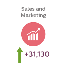 Students studying sales and marketing at university is predicted to grow by 33,130 over the next five years