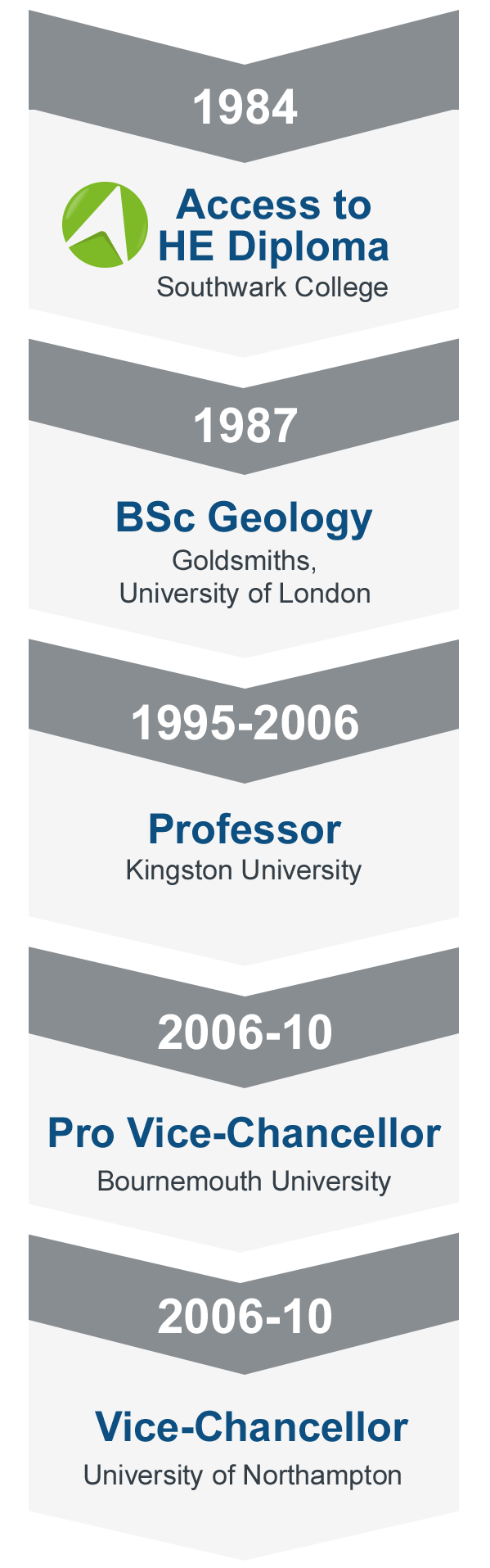 Timeline - 1984: Science Access course, Southwark College 1987: BSc Geology, Goldsmiths, University of London  1995-2006: Professor, Kingston University. 2006-2010: Pro Vice-Chancellor, Bournemouth University 2010: Vice-Chancellor, University of Northampton